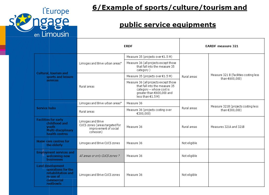 6/Example of sports/culture/tourism and public service equipments ERDFEARDF measure 321 Cultural, tourism and sports and leisure services Limoges and Brive urban areas* Measure 35 (projects over 1.5 M) Rural areas Measure 321 B (facilities costing less than 600,000) Measure 36 (all projects except those that fall into the measure 35 category ) Rural areas Measure 35 (projects over 1.5 M) Measure 36 (all projects except those that fall into the measure 35 category – whose cost is greater than 600,000 and less than 1.5 M) Service hubs Limoges and Brive urban areas*Measure 36 Rural areas Measure 321B (projects costing less than 300,000) Rural areas Measure 36 (projects costing over 300,000) Facilities for early childhood and youth Multi-disciplinary health centres Limoges and Brive CUCS zones (areas targeted for improvement of social cohesion) Measure 36Rural areas Measures 321A and 321B Home care centres for the elderly Limoges and Brive CUCS zones Measure 36Not eligible Employment services and welcoming new businesses All areas or only CUCS zones Measure 36Not eligible Land development operations for the rehabilitation and re-use of commercial rustbowls Limoges and Brive CUCS zonesMeasure 36Not eligible
