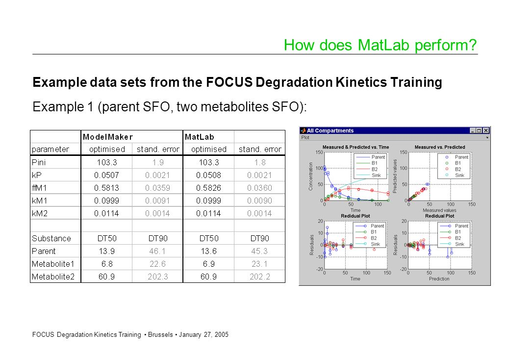 FOCUS Degradation Kinetics Training Brussels January 27, 2005 How does MatLab perform? Example data sets from the FOCUS Degradation Kinetics Training