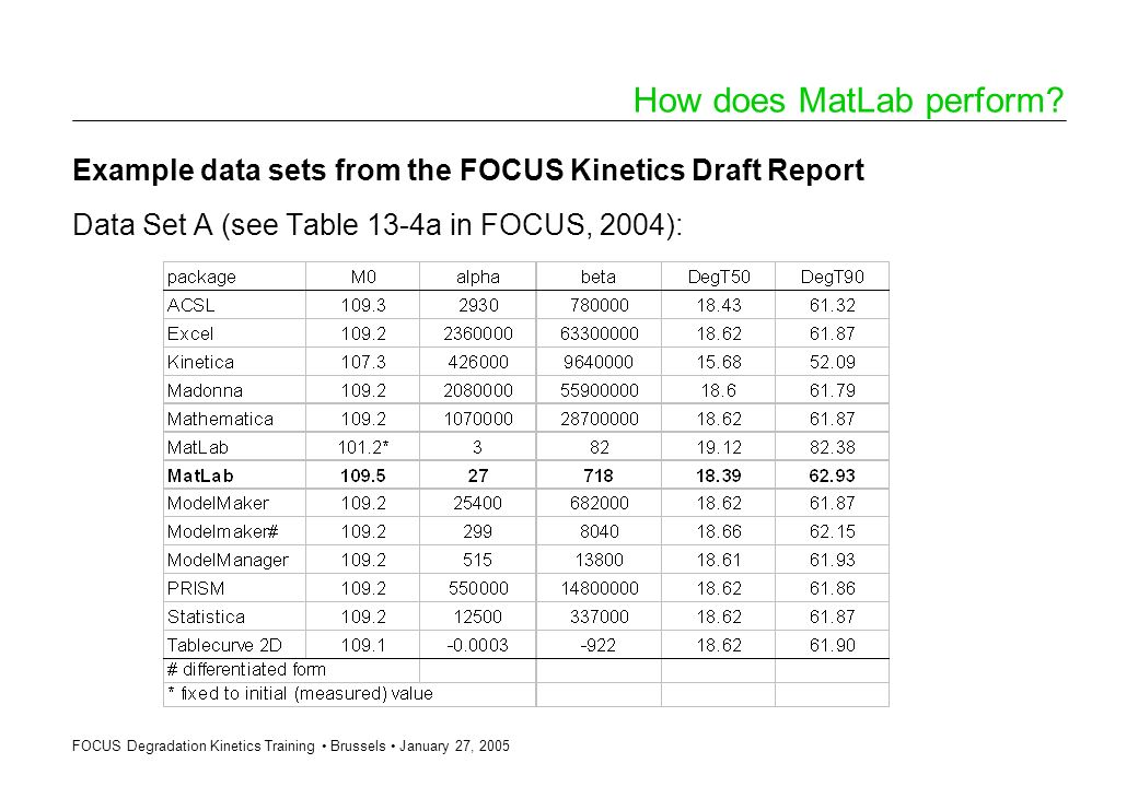 FOCUS Degradation Kinetics Training Brussels January 27, 2005 How does MatLab perform? Example data sets from the FOCUS Kinetics Draft Report Data Set