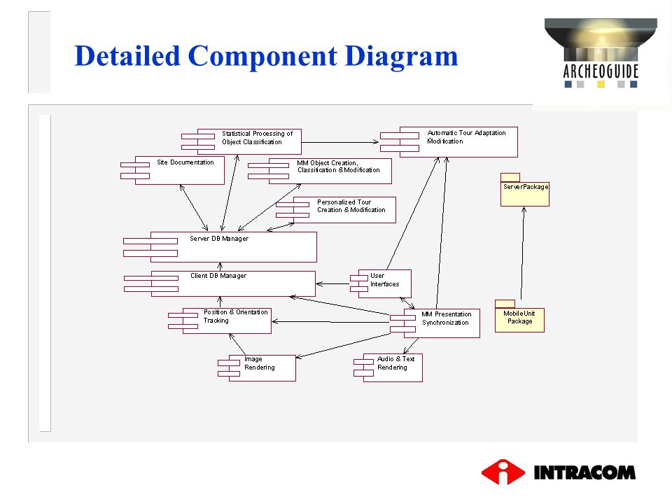 Detailed Component Diagram