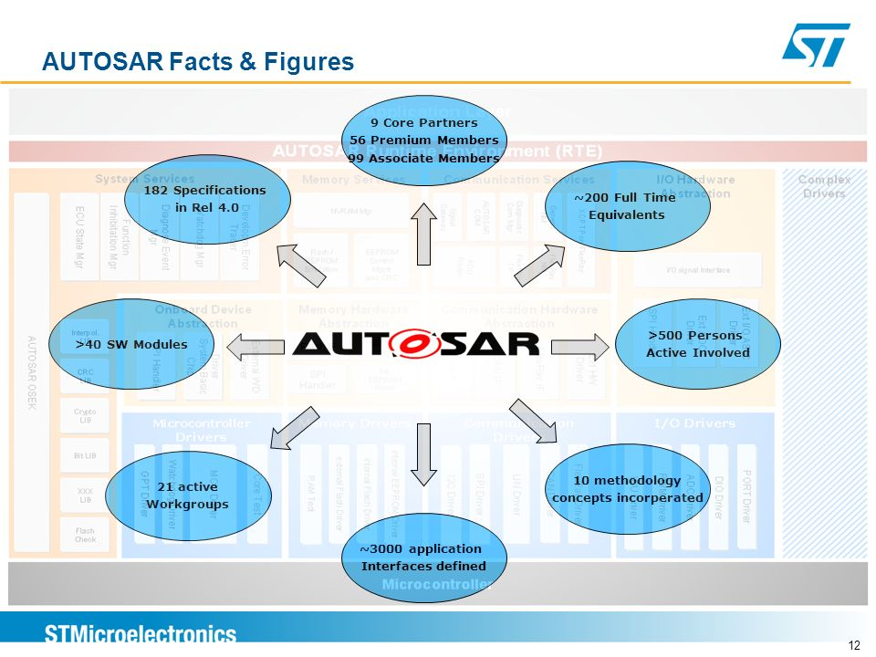 AUTOSAR Facts & Figures ~3000 application Interfaces defined 10 methodology concepts incorperated 21 active Workgroups 9 Core Partners 56 Premium Memb