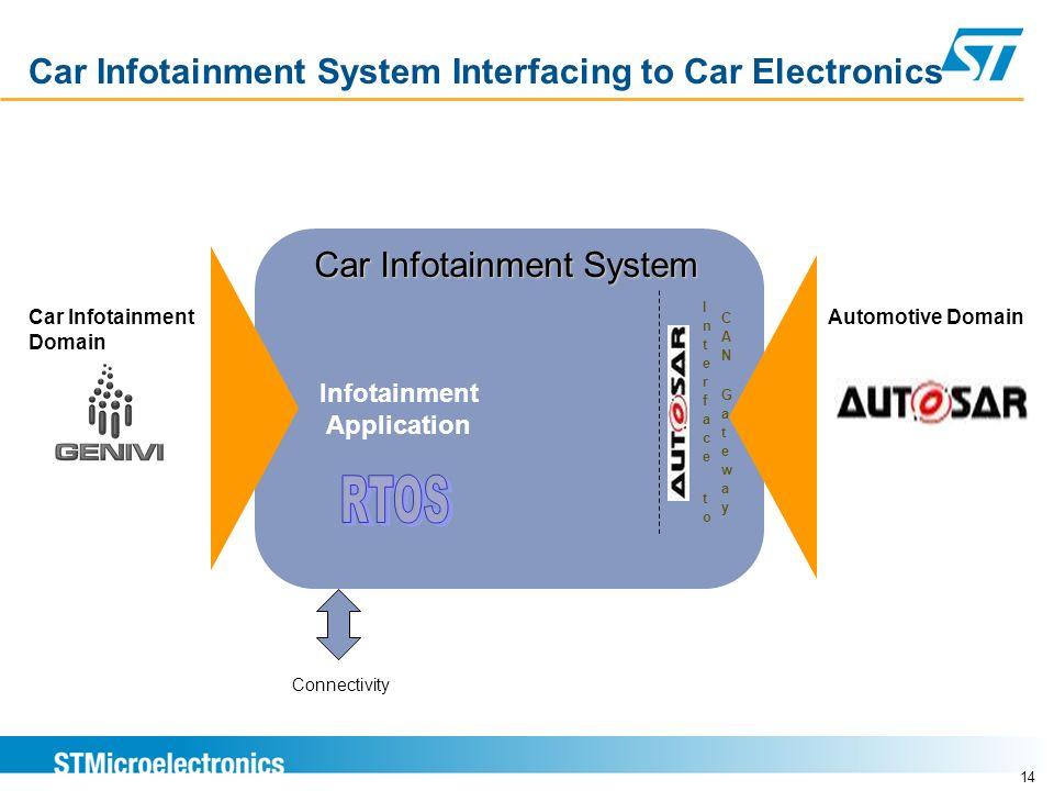 14 Car Infotainment System Interfacing to Car Electronics Automotive Domain Infotainment Application Car Infotainment Domain Connectivity Car Infotain