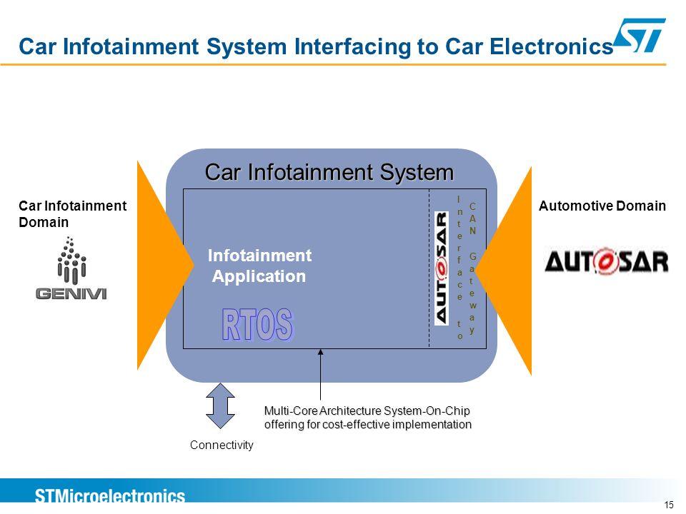15 Car Infotainment System Interfacing to Car Electronics Automotive Domain Infotainment Application Car Infotainment Domain Connectivity Car Infotain