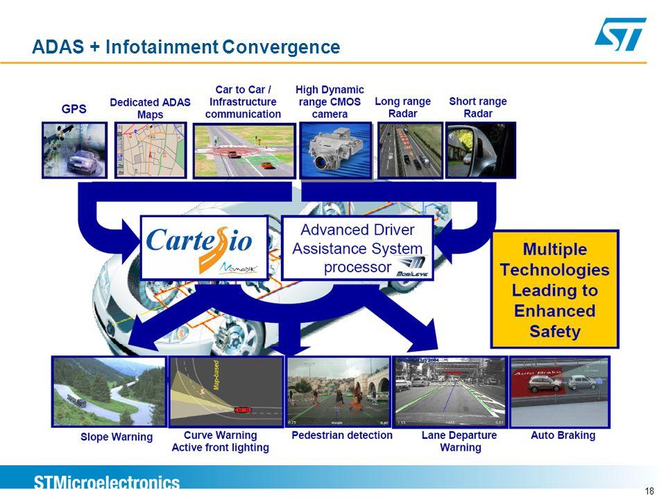 ADAS + Infotainment Convergence 18