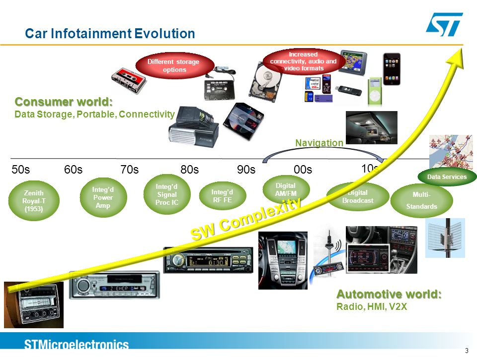 4 Car Infotainment Feature Evolution From Radio Receiver To Headunit Data Services Media Connectivty HMI time ARI (1974) Zenith Royal-T (1953) TMC (199x) TPEG (200x)