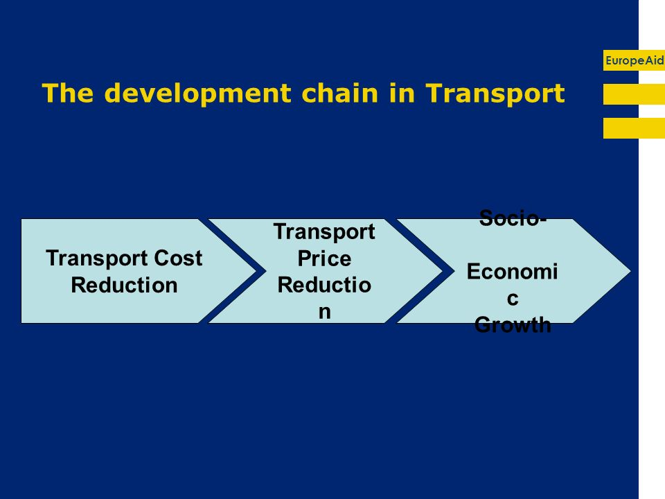 EuropeAid The development chain in Transport Transport Cost Reduction Transport Price Reductio n Socio- Economi c Growth