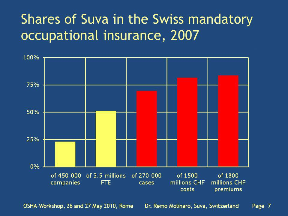 Shares of Suva in the Swiss mandatory occupational insurance, 2007 OSHA-Workshop, 26 and 27 May 2010, Rome Dr.