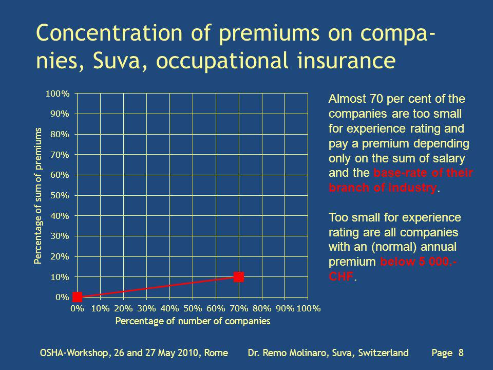 Concentration of premiums on compa- nies, Suva, occupational insurance OSHA-Workshop, 26 and 27 May 2010, Rome Dr.