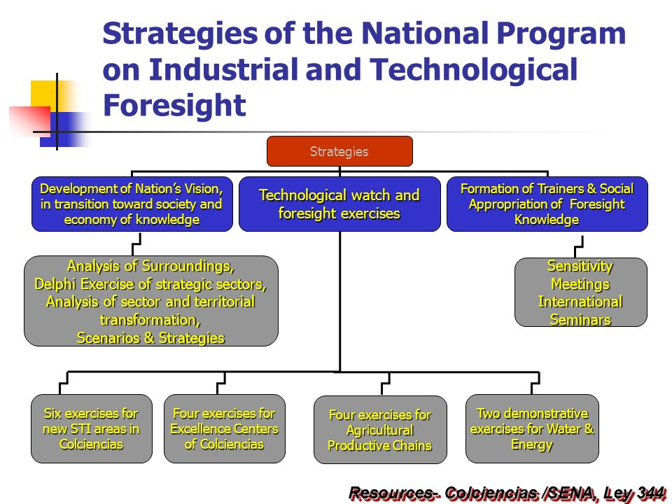 Resources- Colciencias /SENA, Ley 344 Strategies of the National Program on Industrial and Technological Foresight Six exercises for new STI areas in