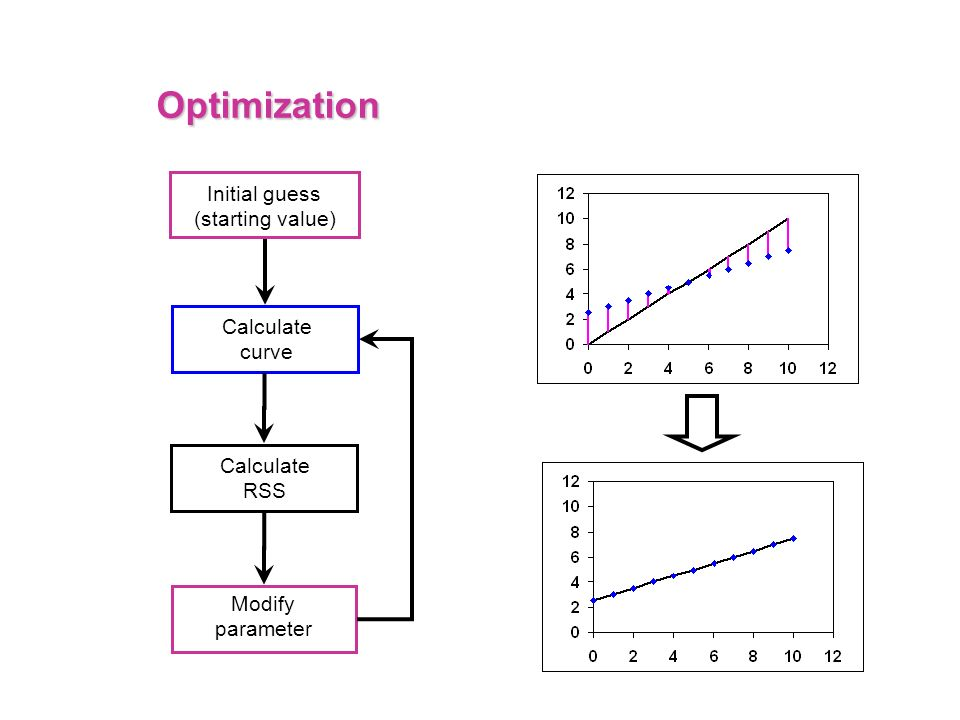 Optimization Calculate curve Initial guess (starting value) Calculate RSS Modify parameter