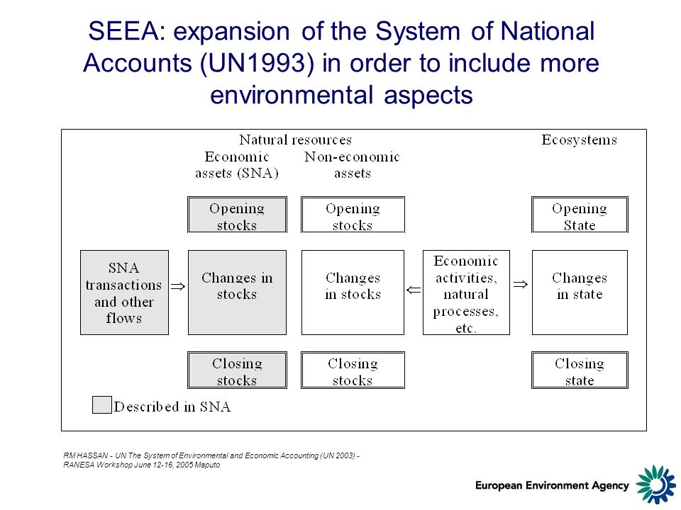 SEEA: expansion of the System of National Accounts (UN1993) in order to include more environmental aspects RM HASSAN - UN The System of Environmental