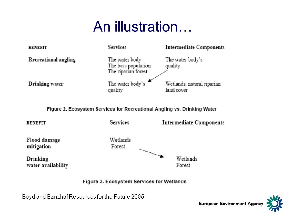 An illustration… Boyd and Banzhaf Resources for the Future 2005