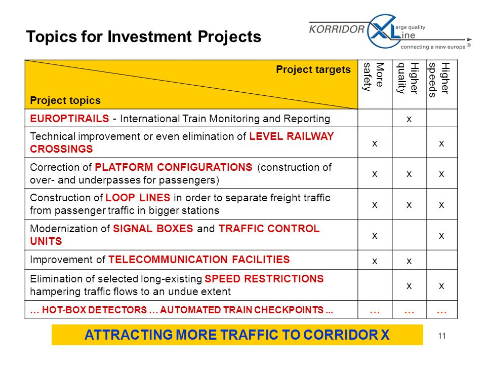 11 Topics for Investment Projects Project targets Project topics MoresafetyHigherqualityHigherspeeds EUROPTIRAILS - International Train Monitoring and Reportingx Technical improvement or even elimination of LEVEL RAILWAY CROSSINGS xx Correction of PLATFORM CONFIGURATIONS (construction of over- and underpasses for passengers) xxx Construction of LOOP LINES in order to separate freight traffic from passenger traffic in bigger stations xxx Modernization of SIGNAL BOXES and TRAFFIC CONTROL UNITS xx Improvement of TELECOMMUNICATION FACILITIES xx Elimination of selected long-existing SPEED RESTRICTIONS hampering traffic flows to an undue extent xx … HOT-BOX DETECTORS … AUTOMATED TRAIN CHECKPOINTS...
