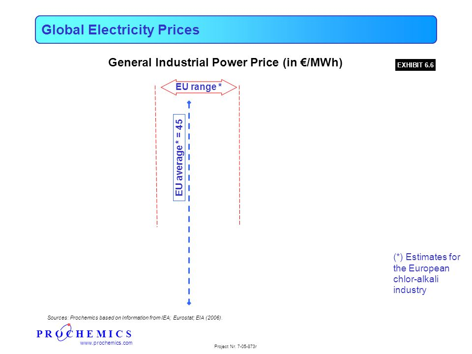 P R O C H E M I C S www.prochemics.com Project Nr. 7-05-873r Global Electricity Prices EXHIBIT 6.6 General Industrial Power Price (in /MWh) EU average