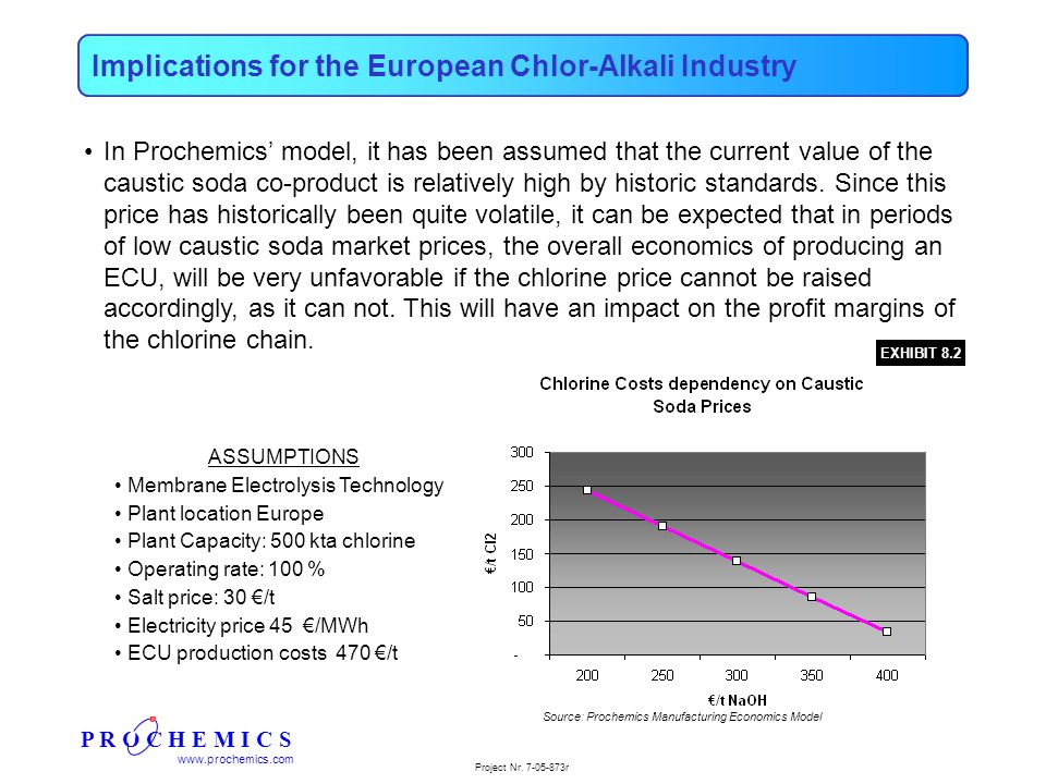 P R O C H E M I C S www.prochemics.com Project Nr. 7-05-873r Implications for the European Chlor-Alkali Industry In Prochemics model, it has been assu