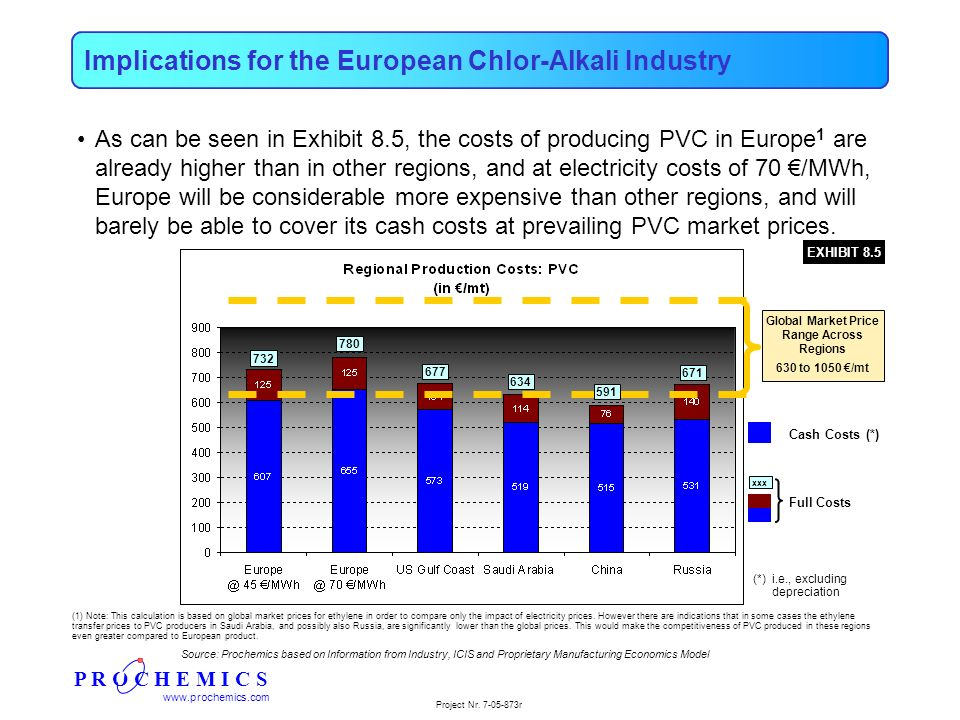 P R O C H E M I C S www.prochemics.com Project Nr. 7-05-873r Implications for the European Chlor-Alkali Industry As can be seen in Exhibit 8.5, the co