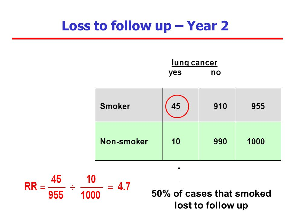Loss to follow up – Year 2 Smoker 45 910 955 Non-smoker 10 990 1000 lung cancer yes no 50% of cases that smoked lost to follow up