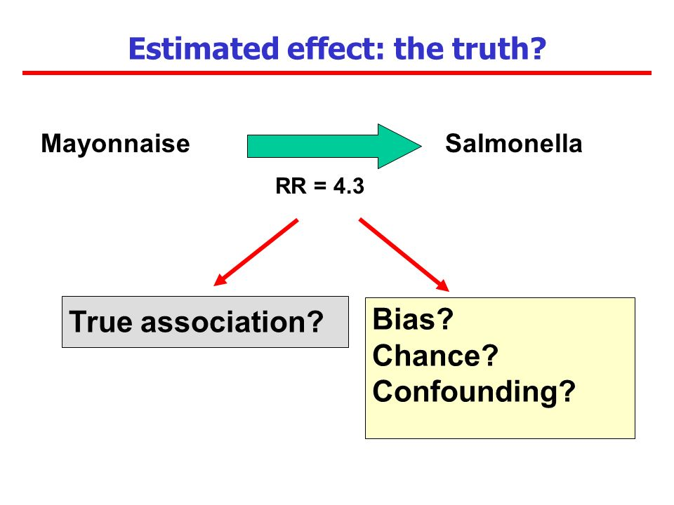 Estimated effect: the truth? MayonnaiseSalmonella RR = 4.3 Bias? Chance? Confounding? True association?