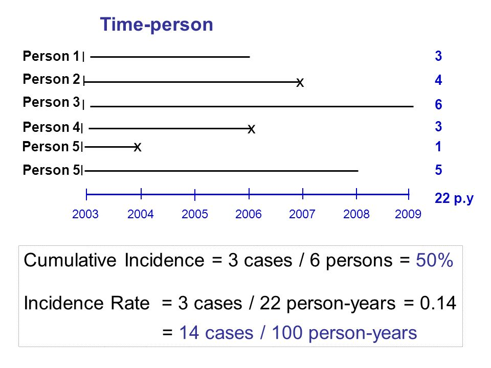 Cumulative Incidence = 3 cases / 6 persons = 50% Incidence Rate = 3 cases / 22 person-years = 0.14 = 14 cases / 100 person-years 200320042005200620072