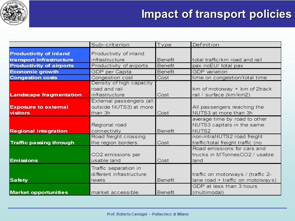 Prof. Roberto Camagni – Politecnico di Milano Impact of transport policies