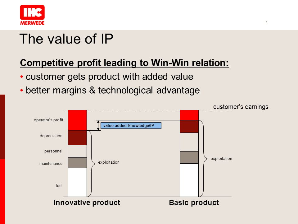 7 The value of IP Competitive profit leading to Win-Win relation: customer gets product with added value better margins & technological advantage Inno