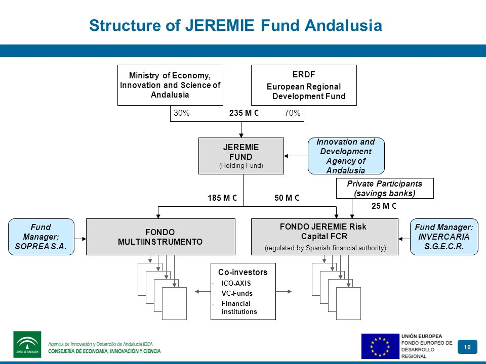 10 Structure of JEREMIE Fund Andalusia ERDF European Regional Development Fund Ministry of Economy, Innovation and Science of Andalusia JEREMIE FUND (