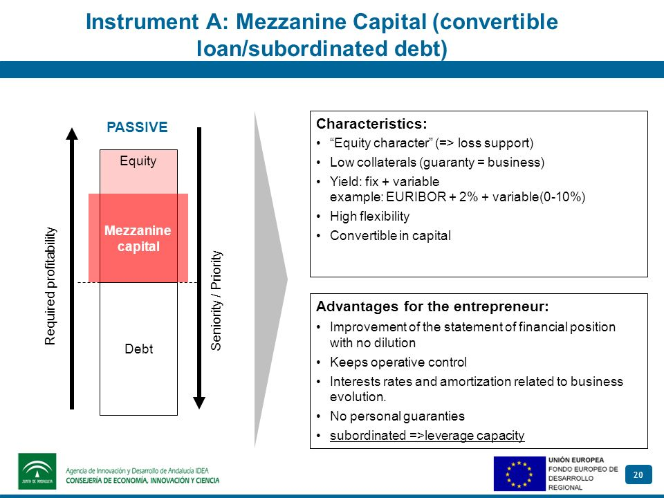 20 Instrument A: Mezzanine Capital (convertible loan/subordinated debt) Debt Required profitability Seniority / Priority Equity PASSIVE Mezzanine capi