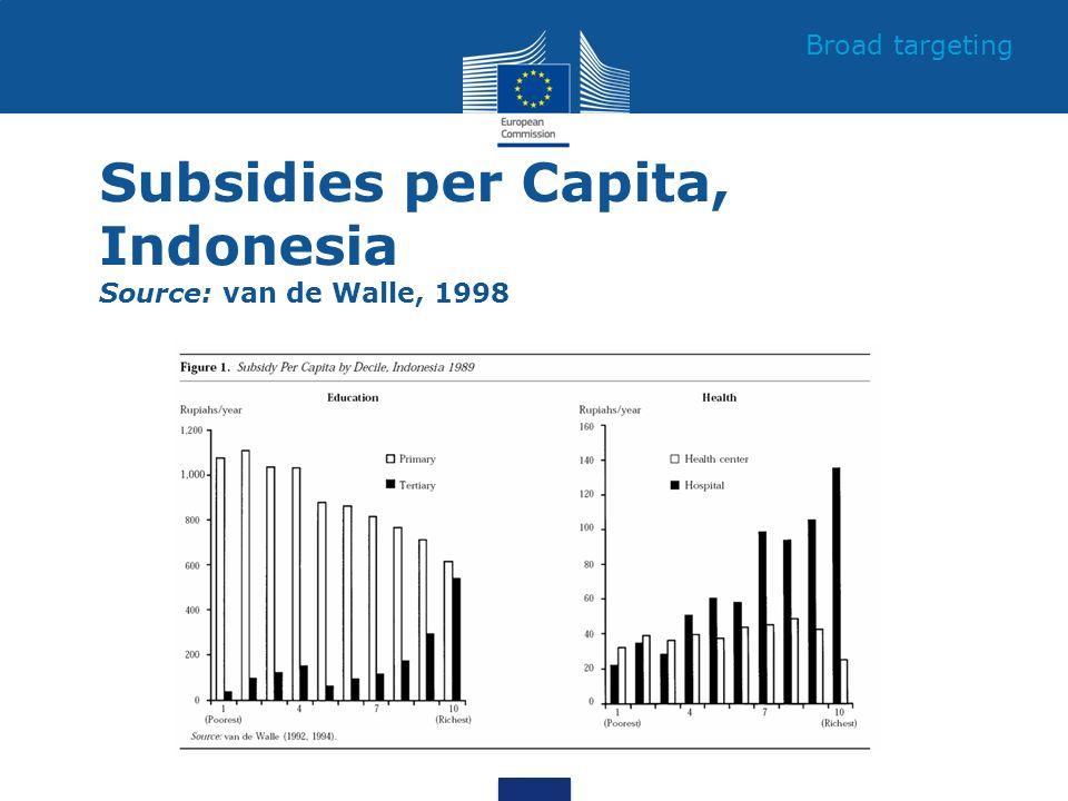 Subsidies per Capita, Indonesia Source: van de Walle, 1998 Broad targeting