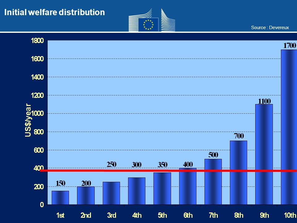 Source : Devereux Initial welfare distribution