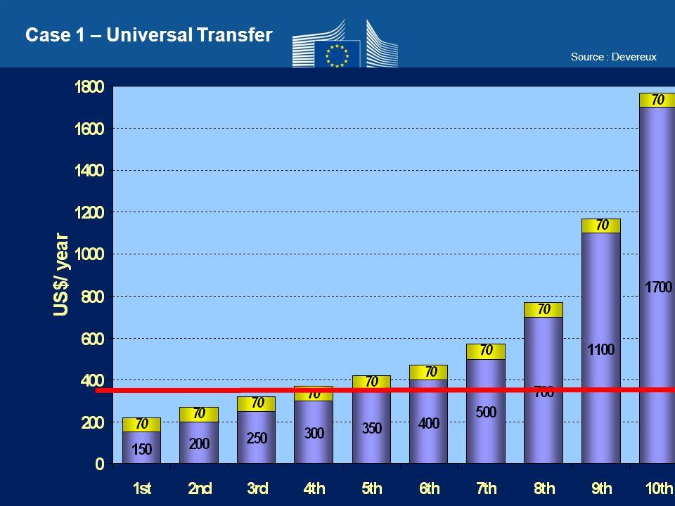 Case 1 – Universal Transfer Source : Devereux