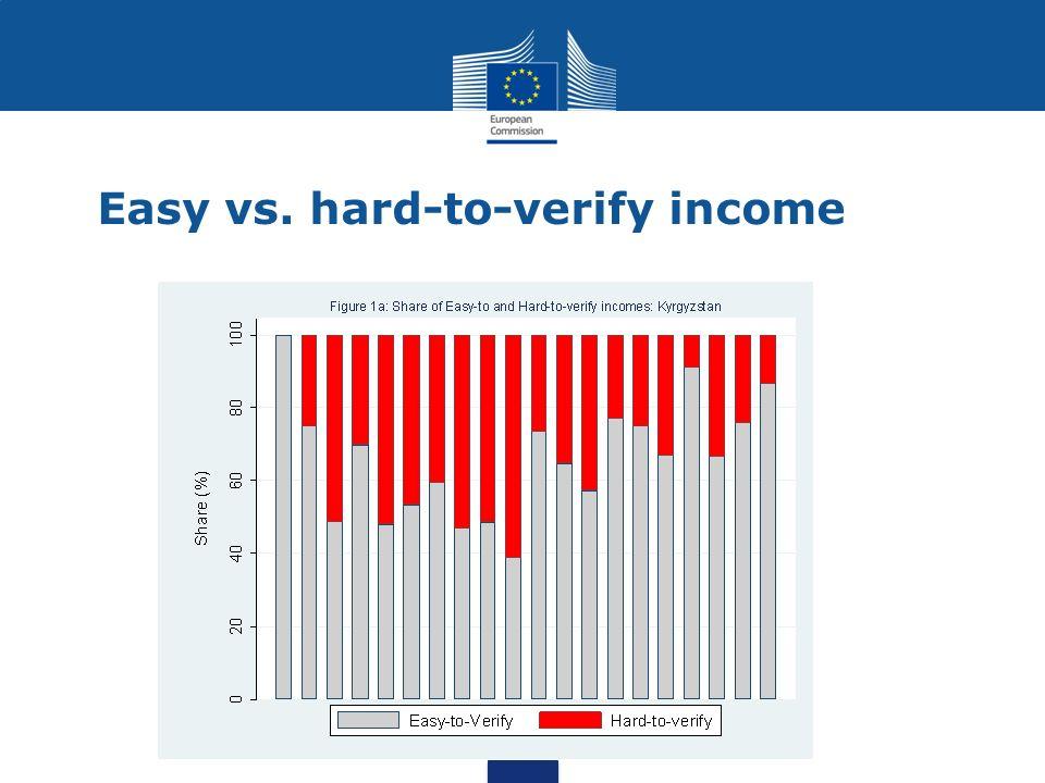 Easy vs. hard-to-verify income