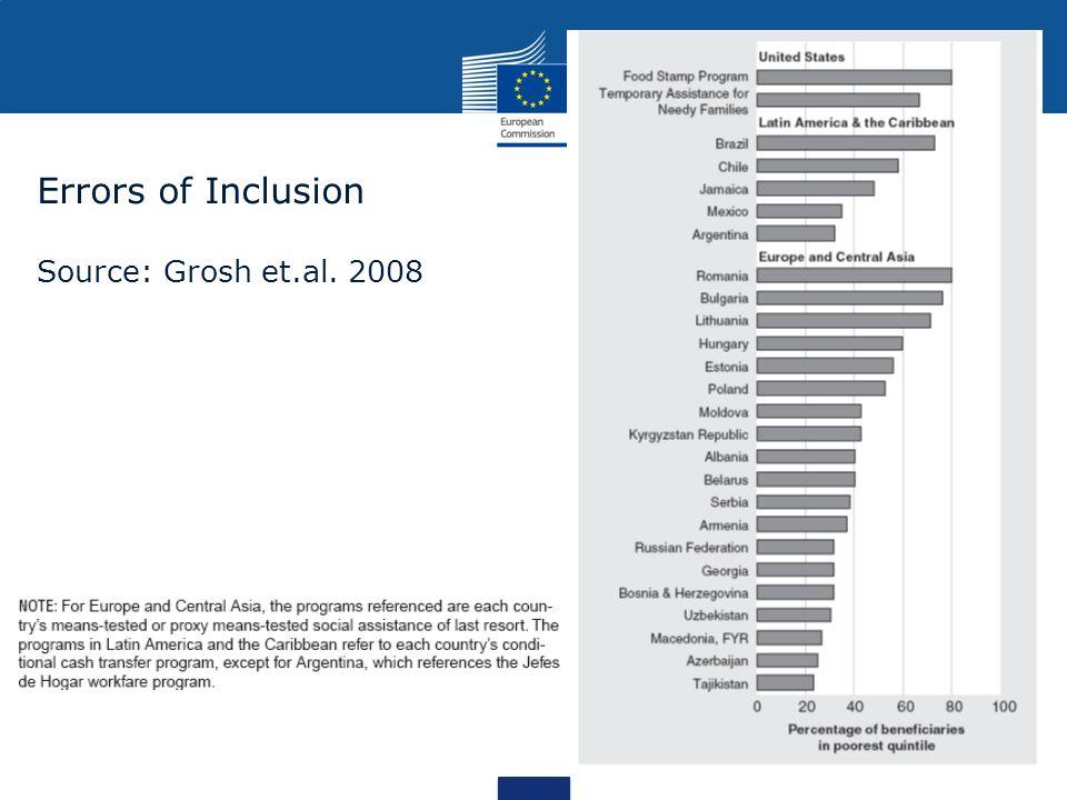 Errors of Inclusion Source: Grosh et.al. 2008