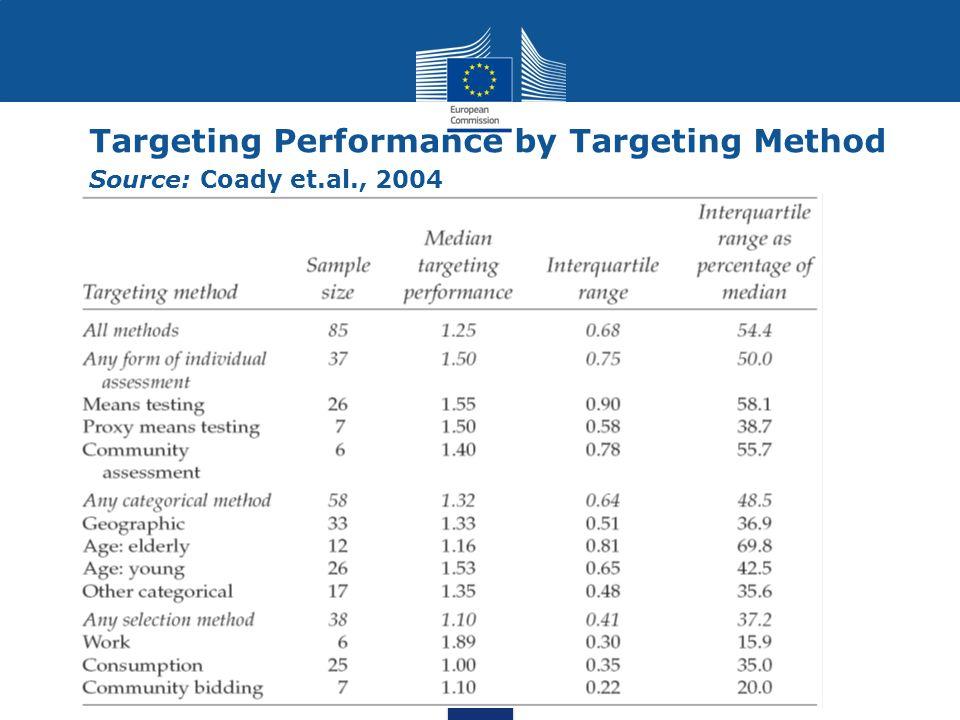 Targeting Performance by Targeting Method Source: Coady et.al., 2004