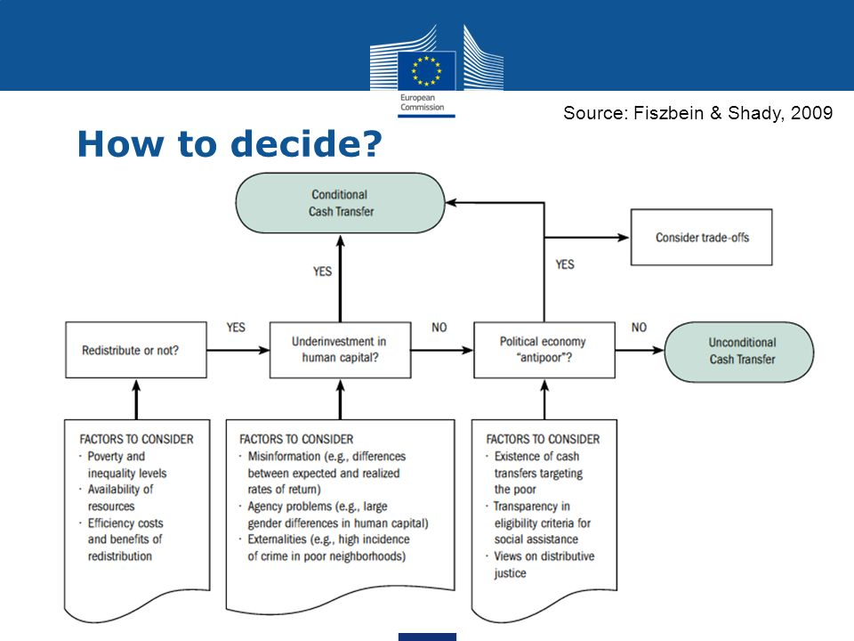 How to decide Source: Fiszbein & Shady, 2009