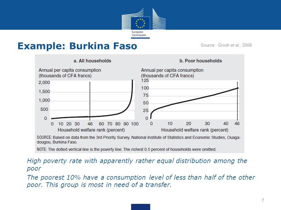 Example: Burkina Faso a.High poverty rate with apparently rather equal distribution among the poor b.The poorest 10% have a consumption level of less than half of the other poor.