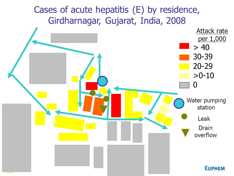 Cases of acute hepatitis (E) by residence, Girdharnagar, Gujarat, India, 2008 Attack rate per 1,000 > 40 30-39 20-29 >0-10 0 Water pumping station Leak Drain overflow