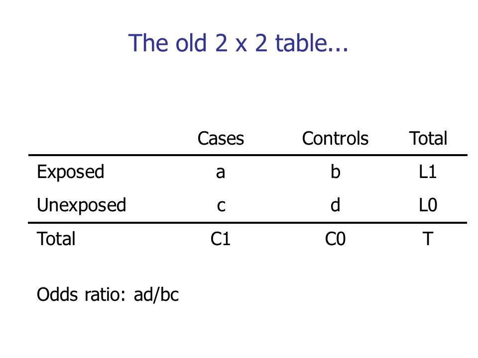 CasesControlsTotal ExposedabL1 UnexposedcdL0 TotalC1C0T Odds ratio: ad/bc The old 2 x 2 table...