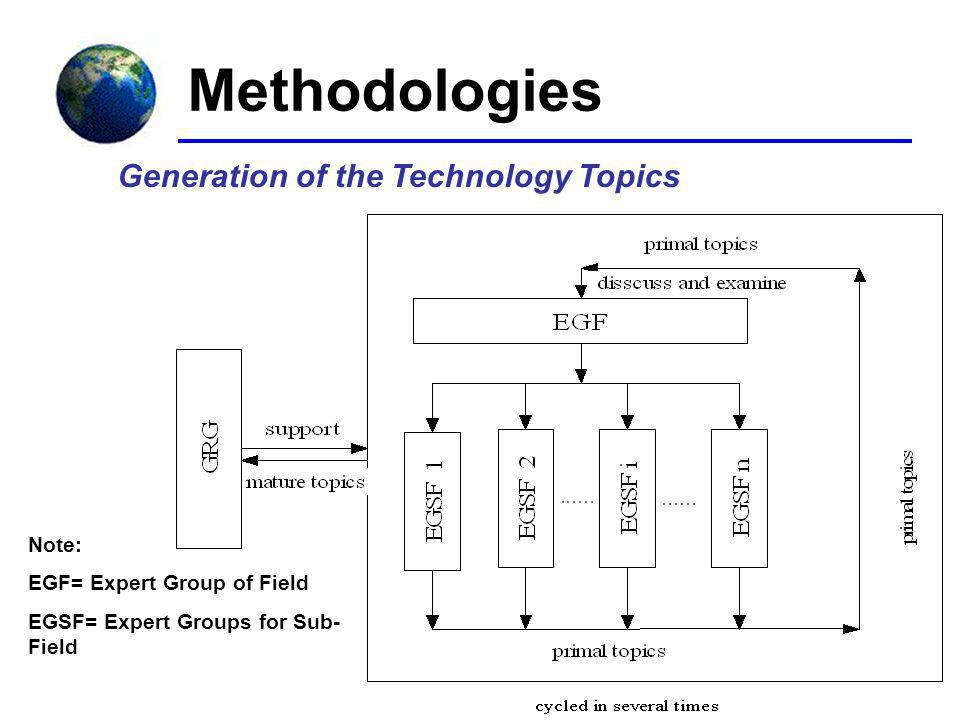 Methodologies Generation of the Technology Topics Note: EGF= Expert Group of Field EGSF= Expert Groups for Sub- Field
