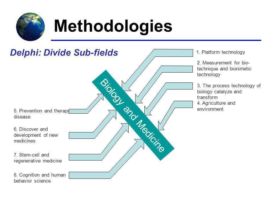 Delphi: Divide Sub-fields Biology and Medicine 1. Platform technology 2.