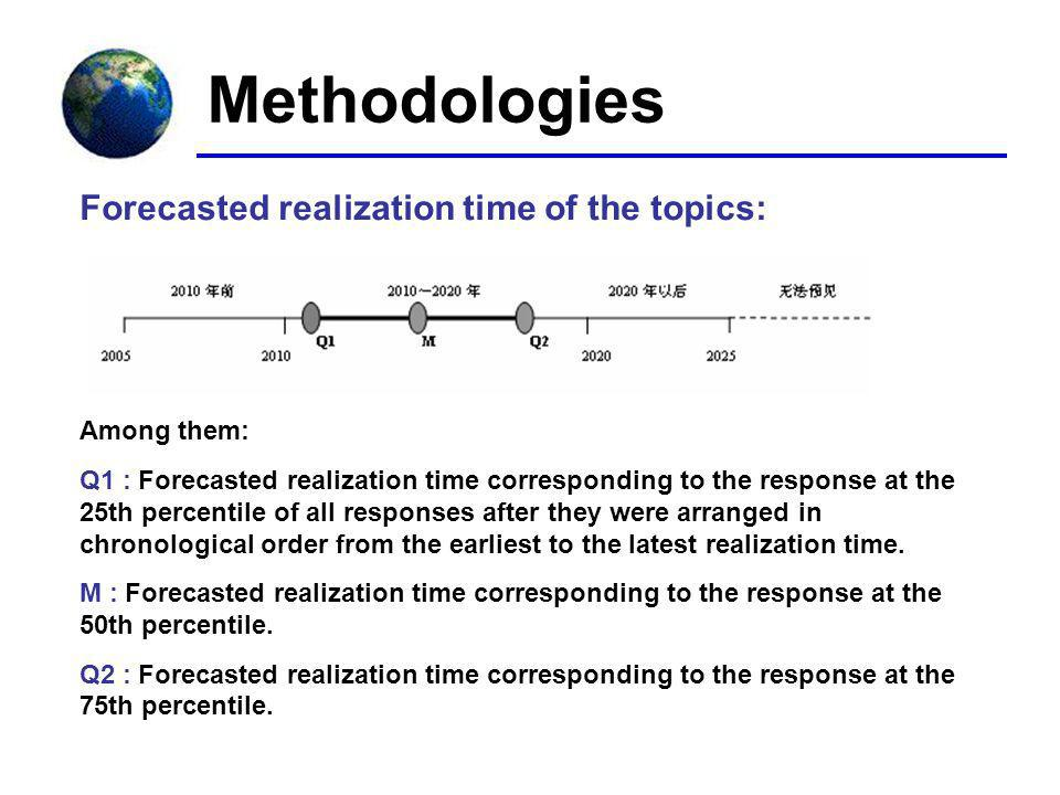 Forecasted realization time of the topics: Among them: Q1 : Forecasted realization time corresponding to the response at the 25th percentile of all responses after they were arranged in chronological order from the earliest to the latest realization time.