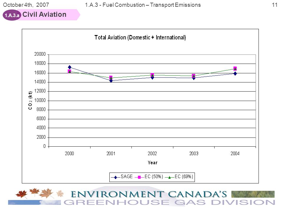 12 October 4th, 20071.A.3 - Fuel Combustion – Transport Emissions Civil Aviation 1.A.3.a Domestic and International Aviation fuel sales Sector Summary Tables Aviation Model Aviation fuel sales reported in the RESD EFs from Jaques(1992) Aviation Gasoline Methodology Overview