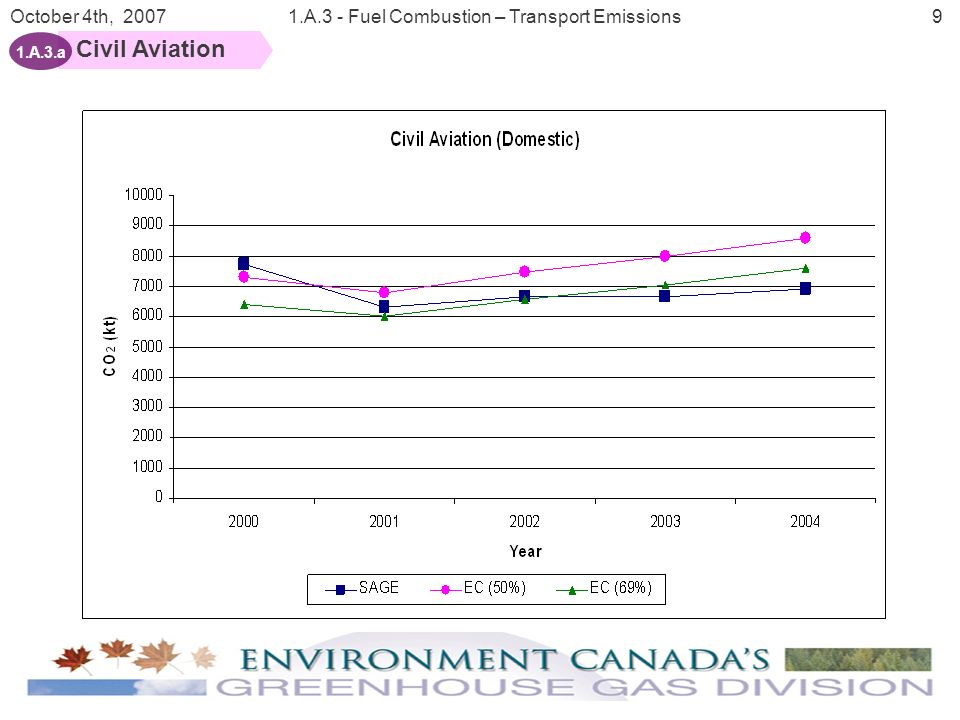 10 October 4th, 20071.A.3 - Fuel Combustion – Transport Emissions Civil Aviation 1.A.3.a