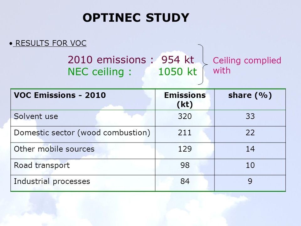 OPTINEC STUDY RESULTS FOR VOC 2010 emissions : 954 kt NEC ceiling : 1050 kt VOC Emissions - 2010Emissions (kt) share (%) Solvent use32033 Domestic sector (wood combustion)21122 Other mobile sources12914 Road transport9810 Industrial processes849 Ceiling complied with