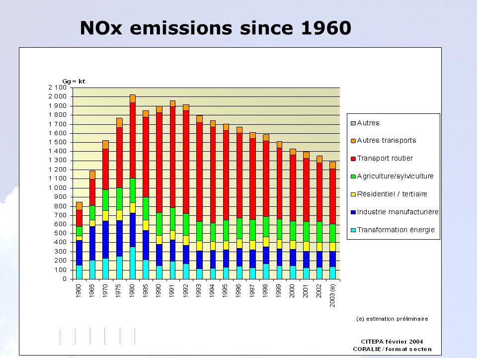 NOx emissions since 1960