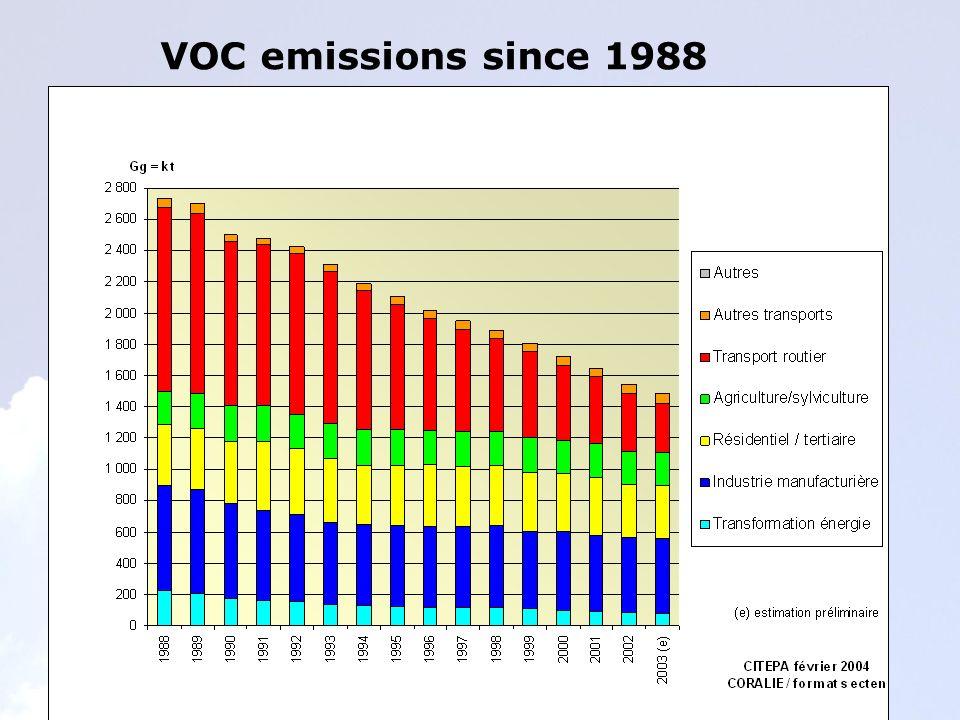 VOC emissions since 1988