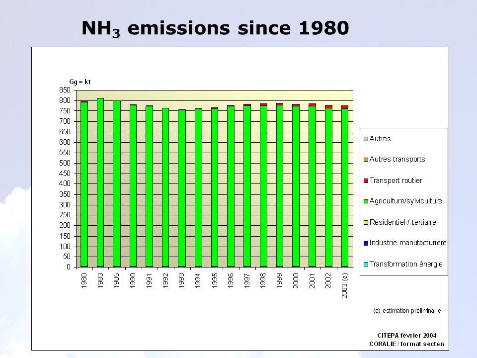 NH 3 emissions since 1980