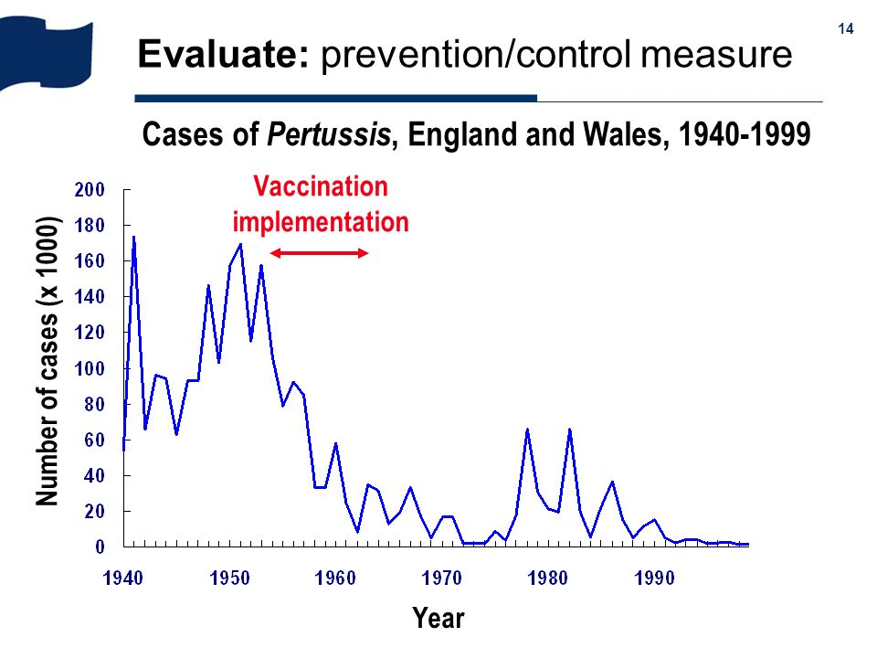 & 14 Evaluate: prevention/control measure Cases of Pertussis, England and Wales, 1940-1999 Number of cases (x 1000) Year 0 80 40 Vaccinate coverage (%