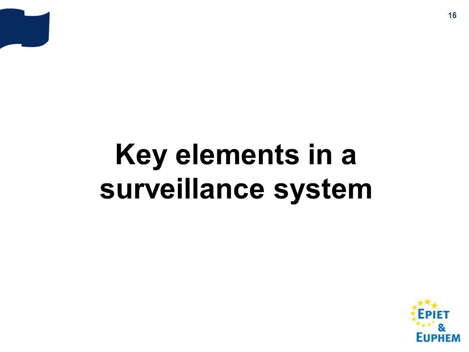 & 16 Key elements in a surveillance system