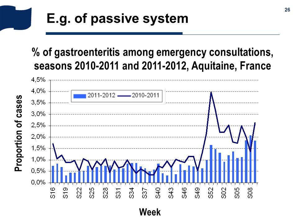 & 26 E.g. of passive system % of gastroenteritis among emergency consultations, seasons 2010-2011 and 2011-2012, Aquitaine, France Proportion of cases