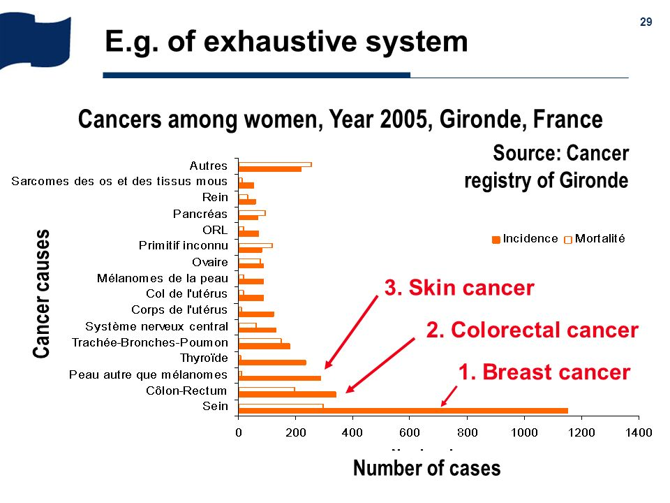 & 29 E.g. of exhaustive system Cancers among women, Year 2005, Gironde, France Source: Cancer registry of Gironde Number of cases 1. Breast cancer 2.